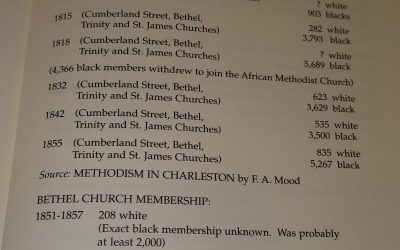 African Americans in Antebellum Church Records: Bethel United Methodist Church, 1804-1880